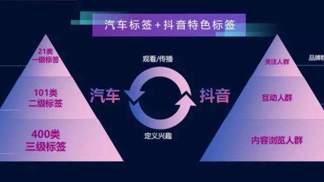 汽车行业怎么玩转深圳短视频运营?