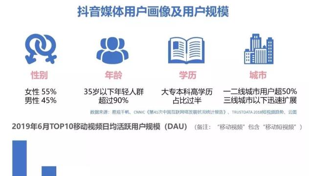 如何玩转深圳抖音信息流广告,获取超高曝光